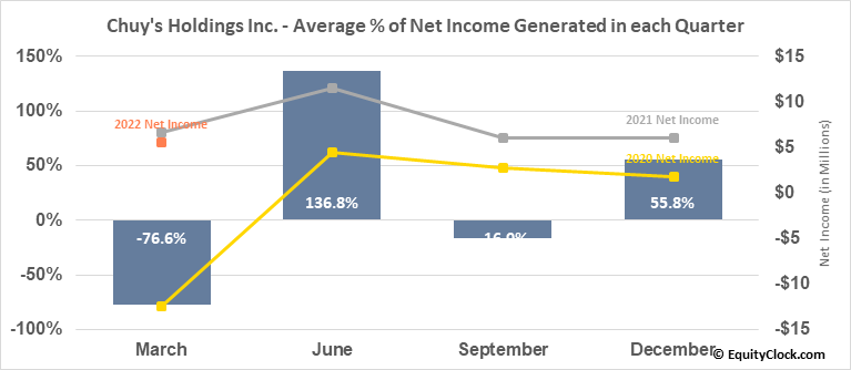 Chuy's Holdings Inc. (NASD:CHUY) Net Income Seasonality