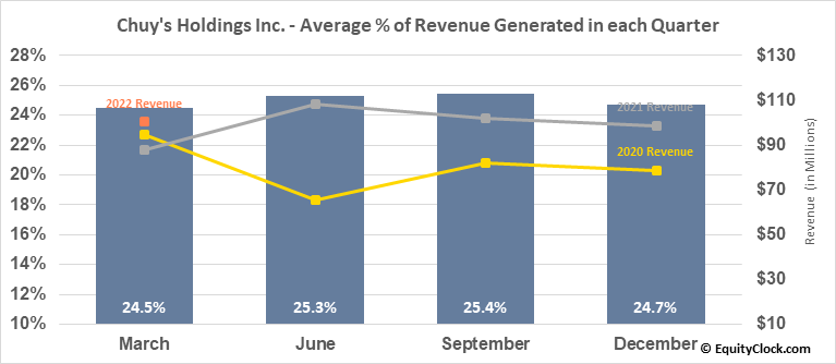 Chuy's Holdings Inc. (NASD:CHUY) Revenue Seasonality
