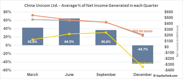 China Unicom Ltd. (NYSE:CHU) Net Income Seasonality