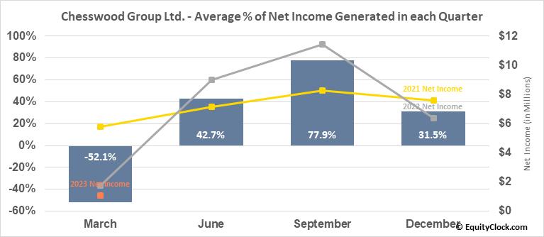 Chesswood Group Ltd. (TSE:CHW.TO) Net Income Seasonality
