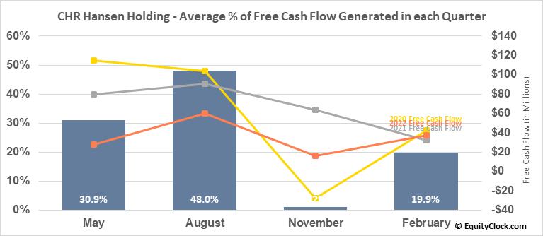 CHR Hansen Holding (OTCMKT:CHYHY) Free Cash Flow Seasonality