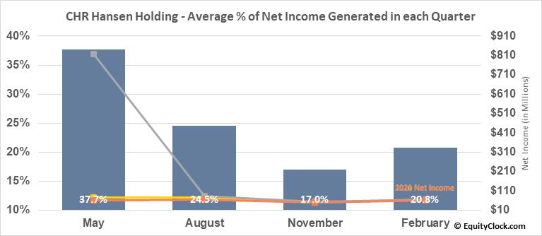CHR Hansen Holding (OTCMKT:CHYHY) Net Income Seasonality