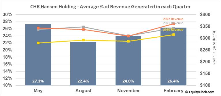 CHR Hansen Holding (OTCMKT:CHYHY) Revenue Seasonality