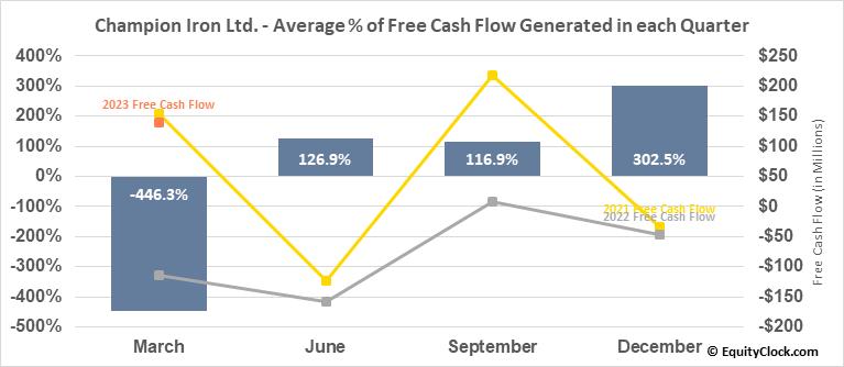Champion Iron Ltd. (TSE:CIA.TO) Free Cash Flow Seasonality