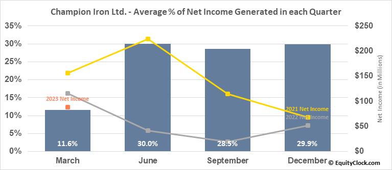 Champion Iron Ltd. (TSE:CIA.TO) Net Income Seasonality