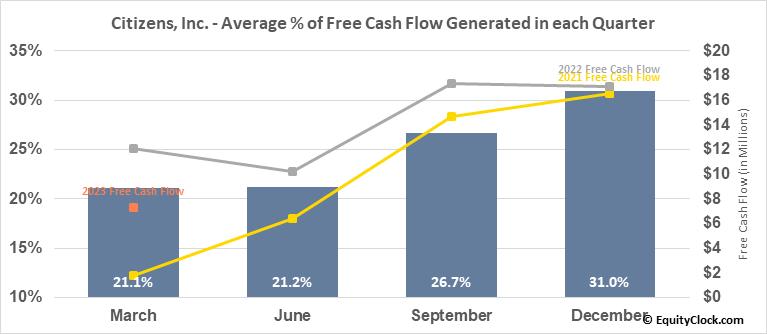 Citizens, Inc. (NYSE:CIA) Free Cash Flow Seasonality