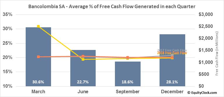 Bancolombia SA (NYSE:CIB) Free Cash Flow Seasonality