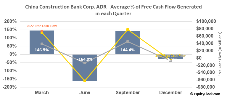 China Construction Bank Corp. ADR (OTCMKT:CICHY) Free Cash Flow Seasonality