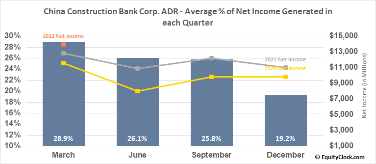 China Construction Bank Corp. ADR (OTCMKT:CICHY) Net Income Seasonality