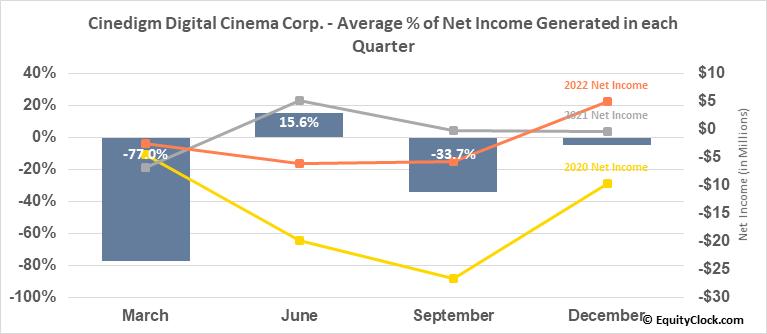 Cinedigm Digital Cinema Corp. (NASD:CIDM) Net Income Seasonality