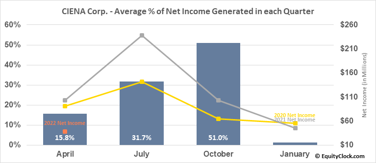 CIENA Corp. (NYSE:CIEN) Net Income Seasonality