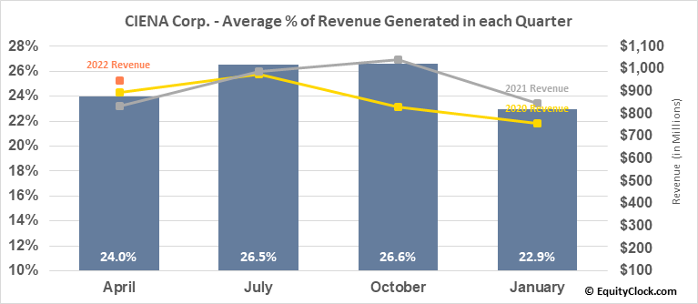 CIENA Corp. (NYSE:CIEN) Revenue Seasonality