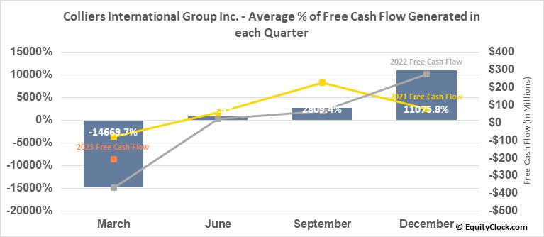Colliers International Group Inc. (TSE:CIGI.TO) Free Cash Flow Seasonality