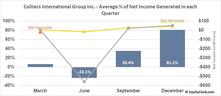 Colliers International Group Inc. (TSE:CIGI.TO) Net Income Seasonality
