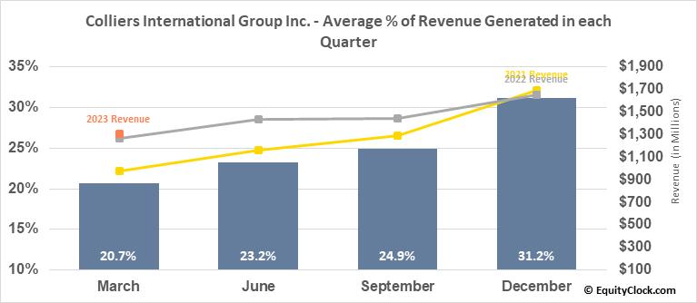 Colliers International Group Inc. (TSE:CIGI.TO) Revenue Seasonality
