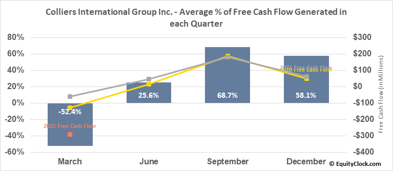 Colliers International Group Inc. (NASD:CIGI) Free Cash Flow Seasonality