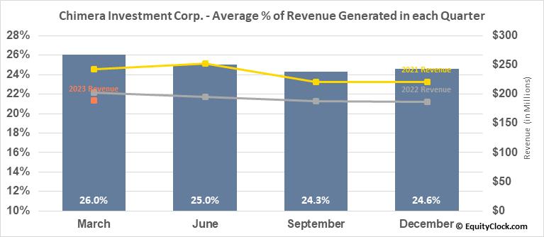 Chimera Investment Corp. (NYSE:CIM) Revenue Seasonality