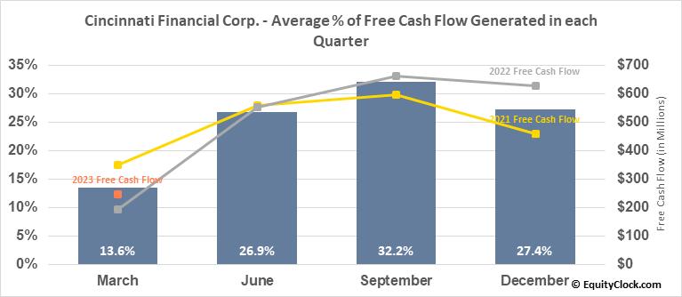 Cincinnati Financial Corp. (NASD:CINF) Free Cash Flow Seasonality
