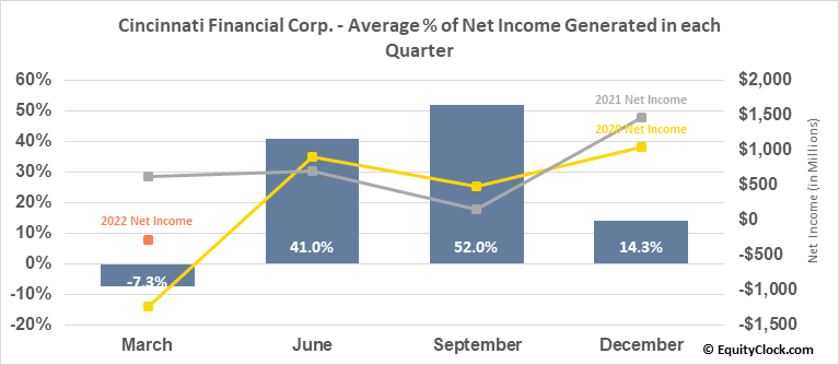 Cincinnati Financial Corp. (NASD:CINF) Net Income Seasonality