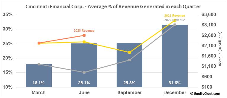 Cincinnati Financial Corp. (NASD:CINF) Revenue Seasonality