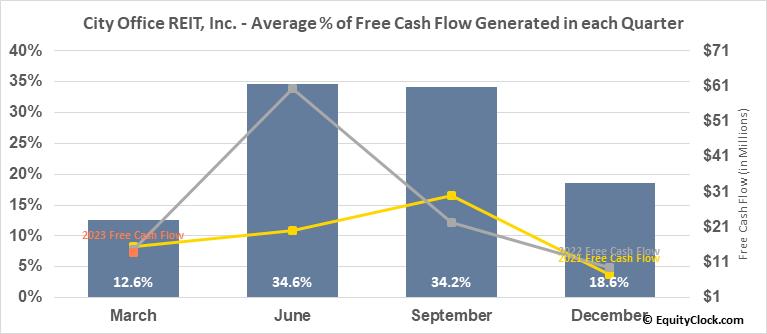 City Office REIT, Inc. (NYSE:CIO) Free Cash Flow Seasonality