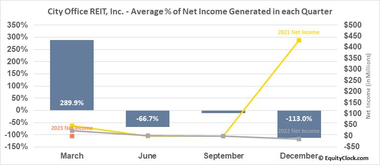 City Office REIT, Inc. (NYSE:CIO) Net Income Seasonality