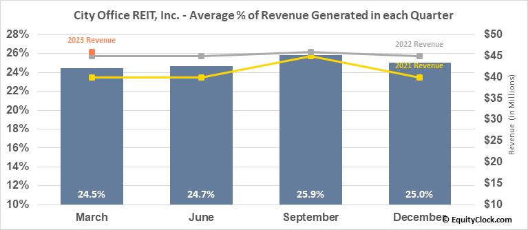 City Office REIT, Inc. (NYSE:CIO) Revenue Seasonality
