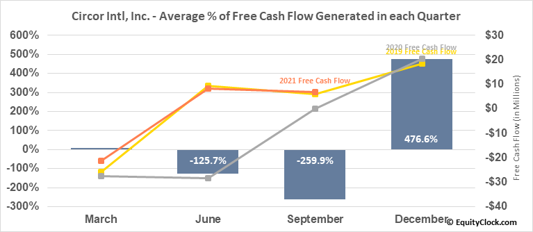 Circor Intl, Inc. (NYSE:CIR) Free Cash Flow Seasonality
