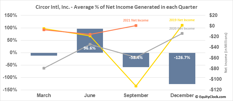 Circor Intl, Inc. (NYSE:CIR) Net Income Seasonality