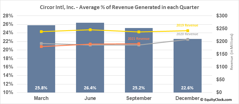 Circor Intl, Inc. (NYSE:CIR) Revenue Seasonality