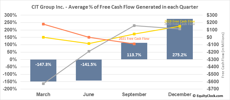 CIT Group Inc. (NYSE:CIT) Free Cash Flow Seasonality