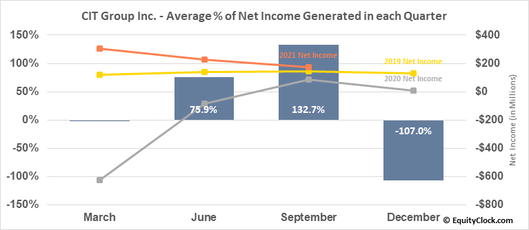 CIT Group Inc. (NYSE:CIT) Net Income Seasonality