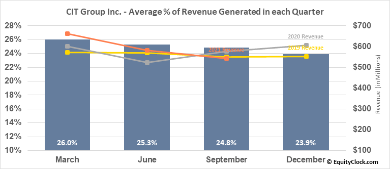 CIT Group Inc. (NYSE:CIT) Revenue Seasonality