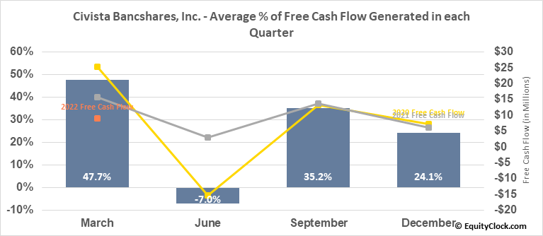 Civista Bancshares, Inc. (NASD:CIVB) Free Cash Flow Seasonality