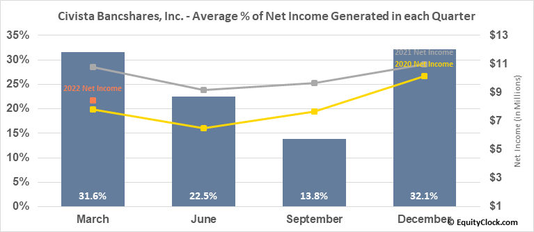 Civista Bancshares, Inc. (NASD:CIVB) Net Income Seasonality