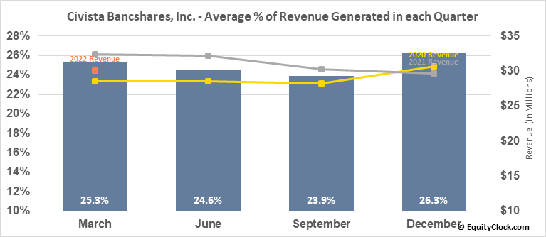 Civista Bancshares, Inc. (NASD:CIVB) Revenue Seasonality