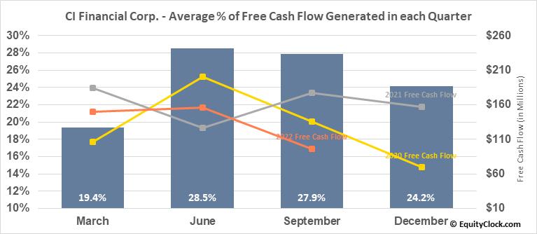 CI Financial Corp. (TSE:CIX.TO) Free Cash Flow Seasonality