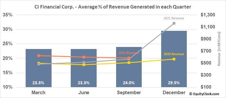 CI Financial Corp. (TSE:CIX.TO) Revenue Seasonality