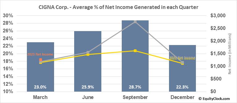 CIGNA Corp. (NYSE:CI) Net Income Seasonality