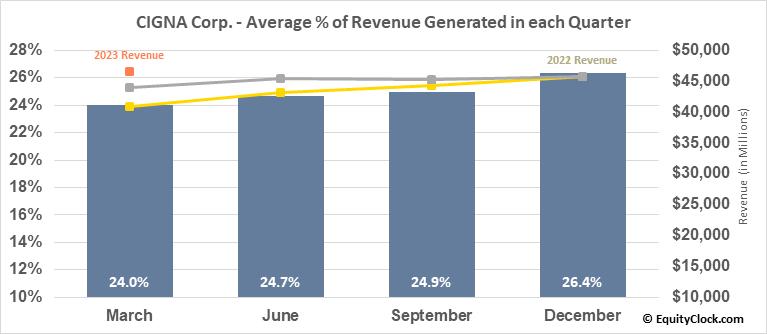 CIGNA Corp. (NYSE:CI) Revenue Seasonality