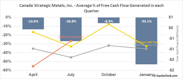 Canada Strategic Metals, Inc. (TSXV:CJC.V) Free Cash Flow Seasonality