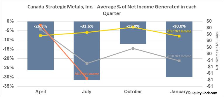 Canada Strategic Metals, Inc. (TSXV:CJC.V) Net Income Seasonality