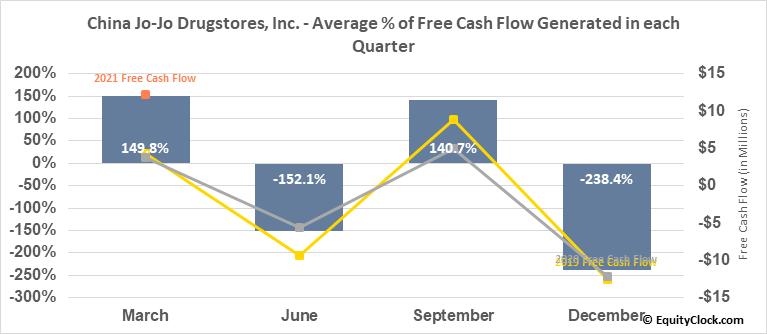 China Jo-Jo Drugstores, Inc. (NASD:CJJD) Free Cash Flow Seasonality