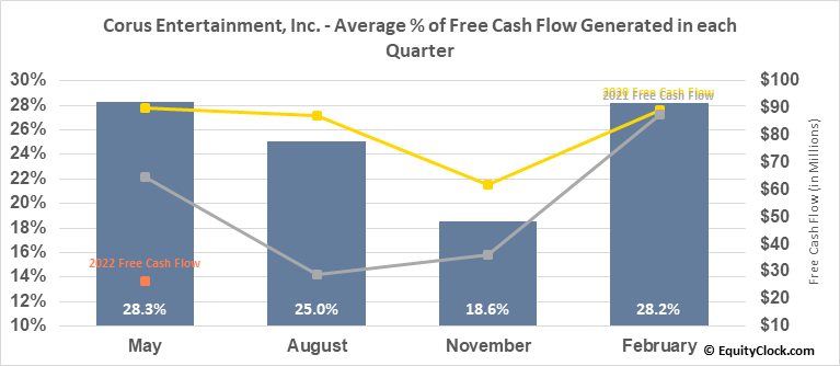 Corus Entertainment, Inc. (TSE:CJR/B.TO) Free Cash Flow Seasonality
