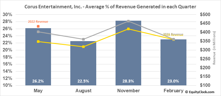 Corus Entertainment, Inc. (TSE:CJR/B.TO) Revenue Seasonality