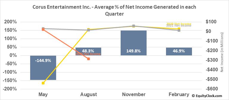 Corus Entertainment Inc. (OTCMKT:CJREF) Net Income Seasonality