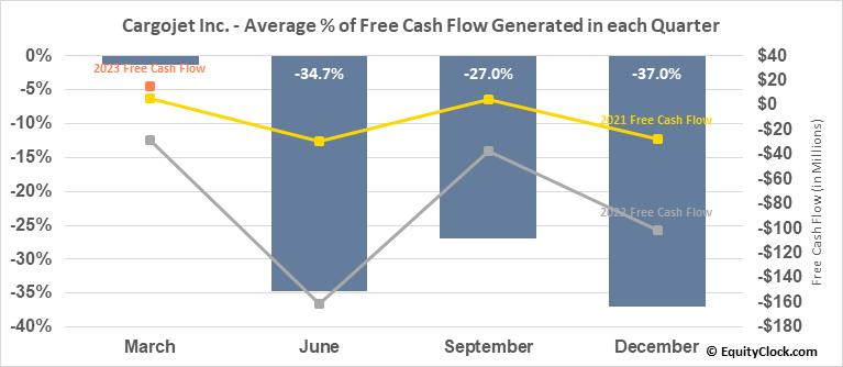 Cargojet Inc. (TSE:CJT.TO) Free Cash Flow Seasonality