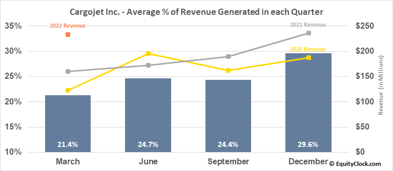 Cargojet Inc. (TSE:CJT.TO) Revenue Seasonality