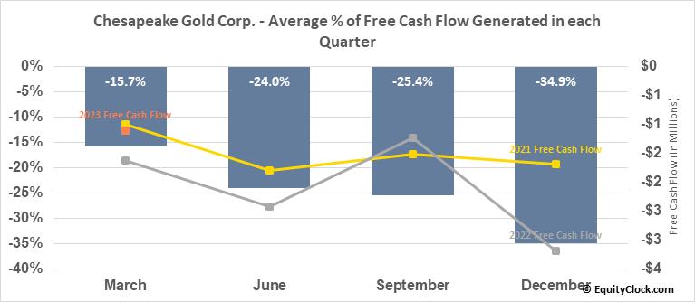 Chesapeake Gold Corp. (TSXV:CKG.V) Free Cash Flow Seasonality