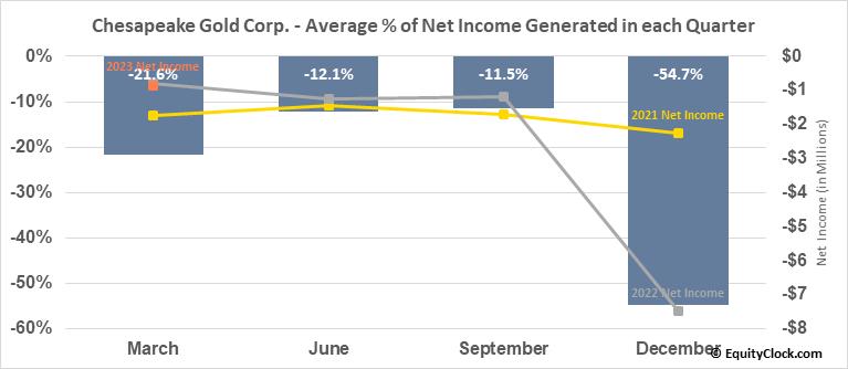 Chesapeake Gold Corp. (TSXV:CKG.V) Net Income Seasonality